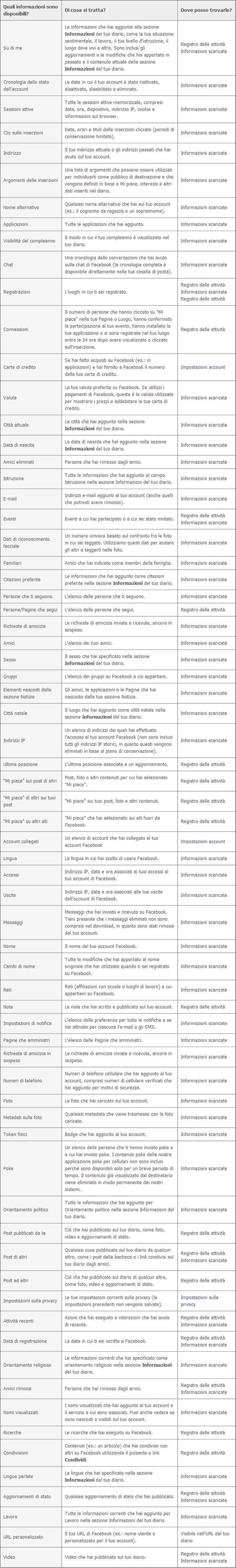 tabella dati facebook