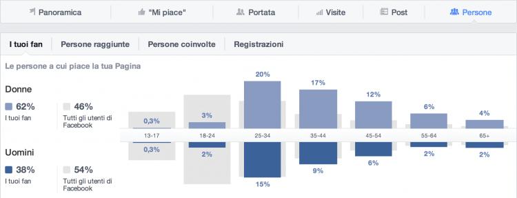 statistiche fan
