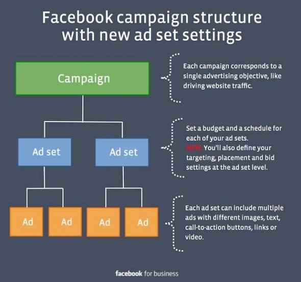 struttura pubblicita facebook ads