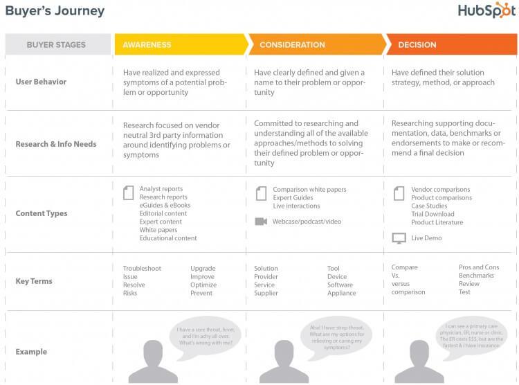 fasi percorso consumatore online