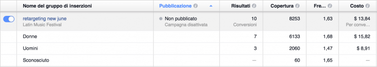 report conversioni
