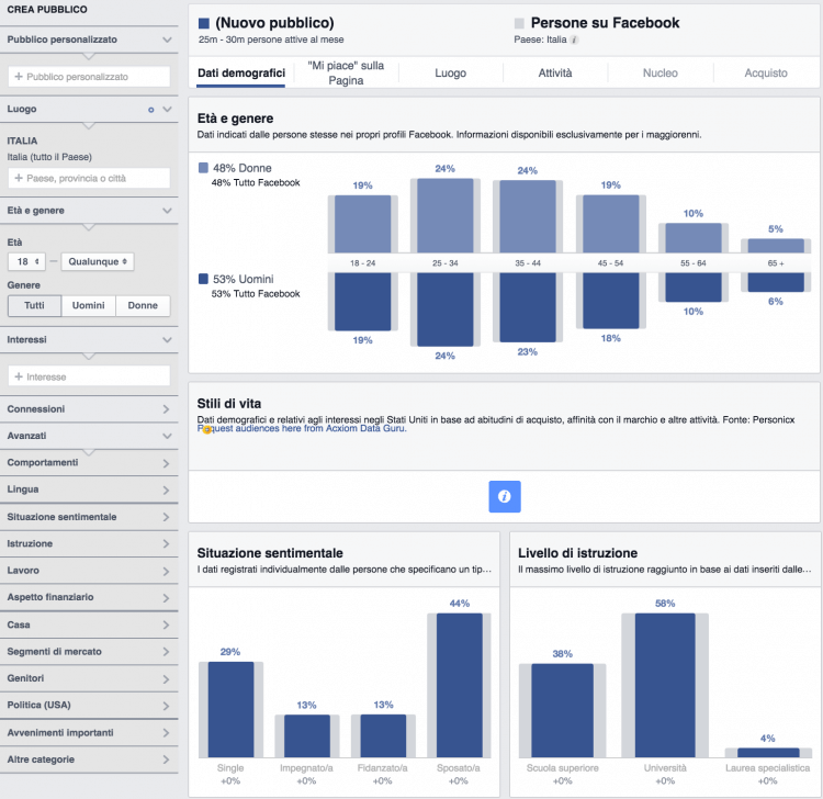 parametri facebook audience insights