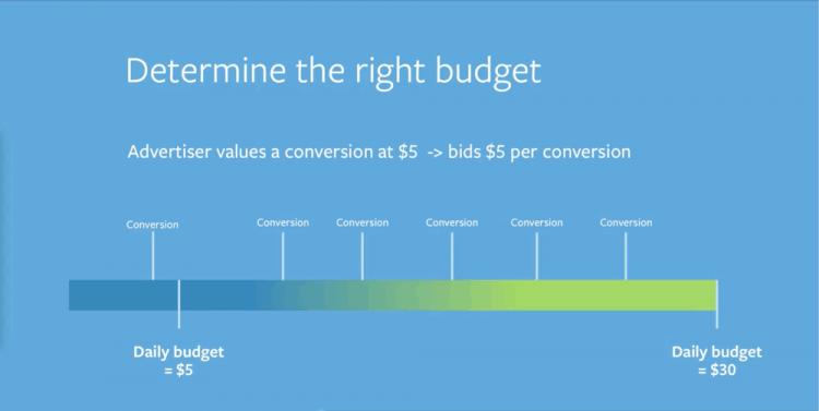 scegliere-giusto-budget-facebook