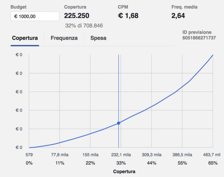 grafico budget copertura frequenza