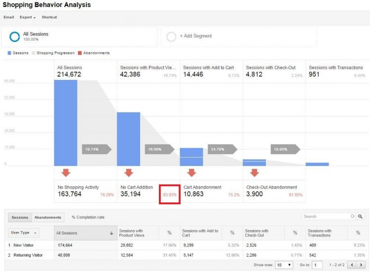 analisi-funnel-google-analytics