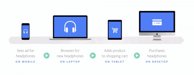 percorso-vendita-multi-device